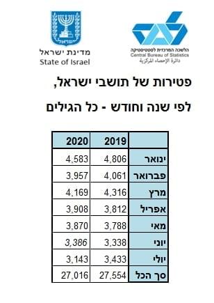 תמותה רב שנתית 2019 2020