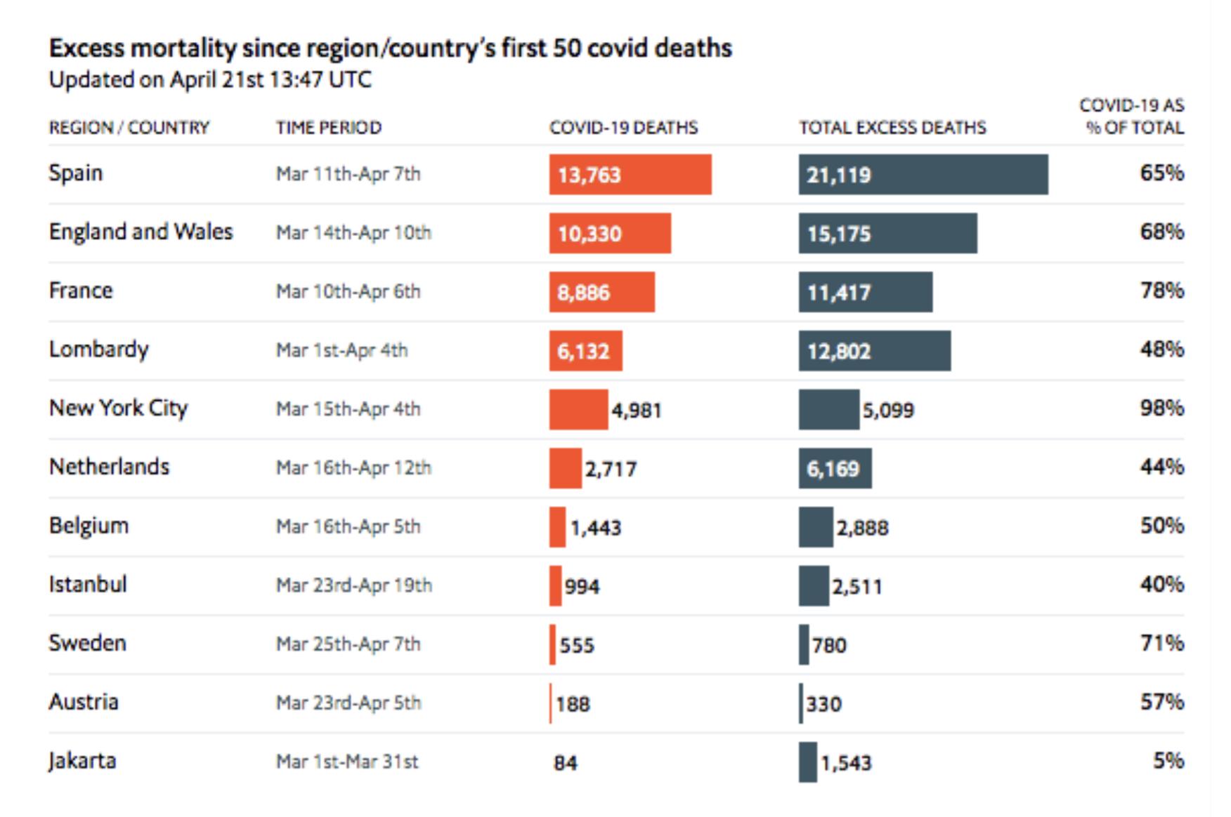 תמותה עודפת מול תמותה רשמית מקורונה