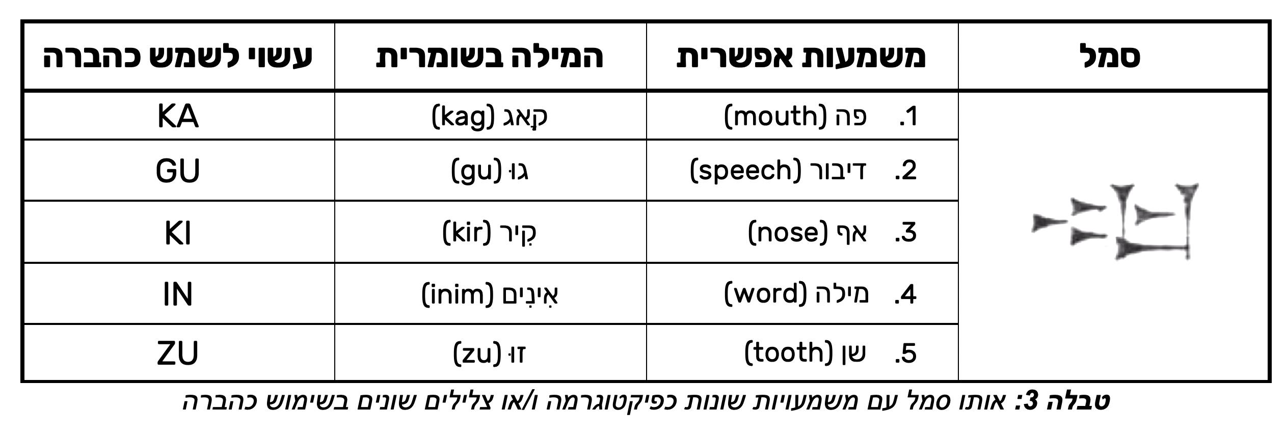 cuneiform same sign different sounds