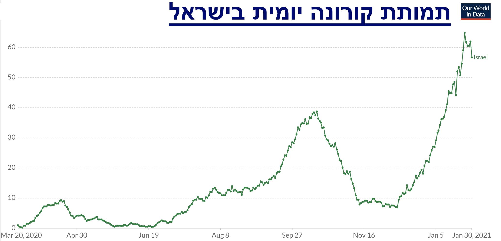 תמותת קורונה יומית בישראל