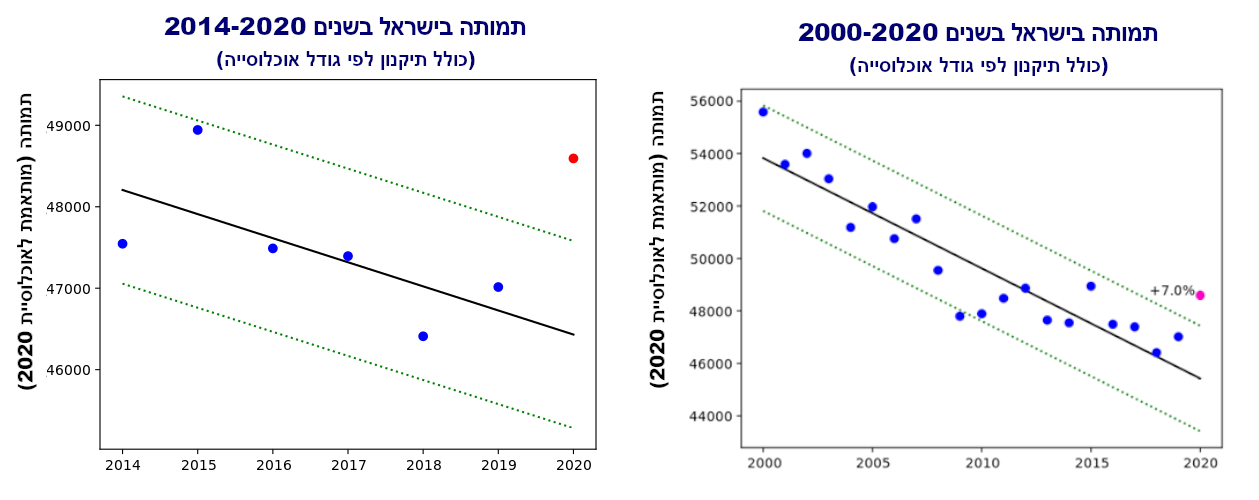 israel mortality 1-12 6 and 20 years