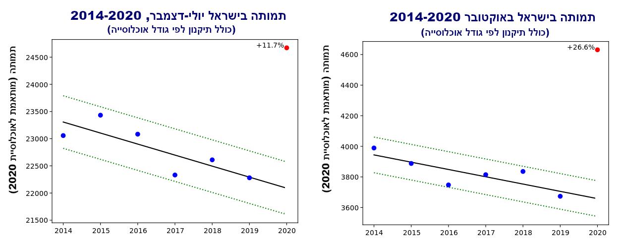 israel mortality 7-12 and 10