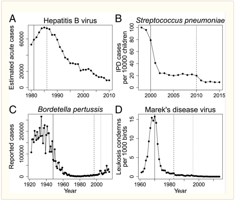 vaccine resistance impact