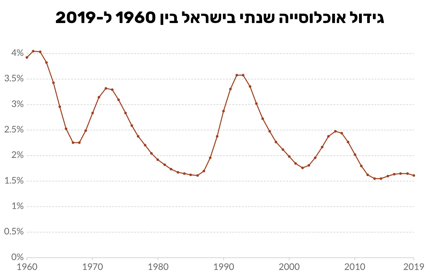 גידול אוכלוסייה שנתי בישראל 1960 עד 2019