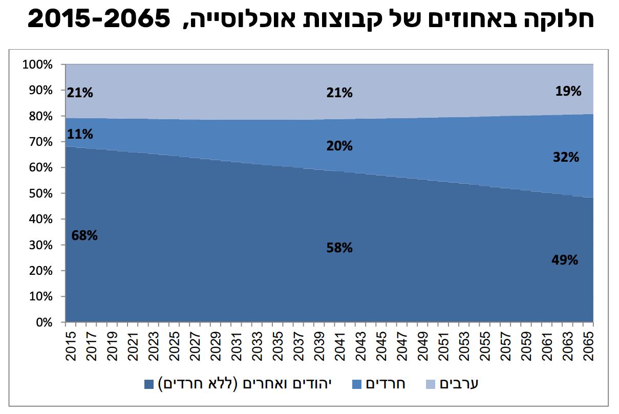 חלוקה באחוזים של קבוצות אוכלוסיה בישראל 2015 עד 2065