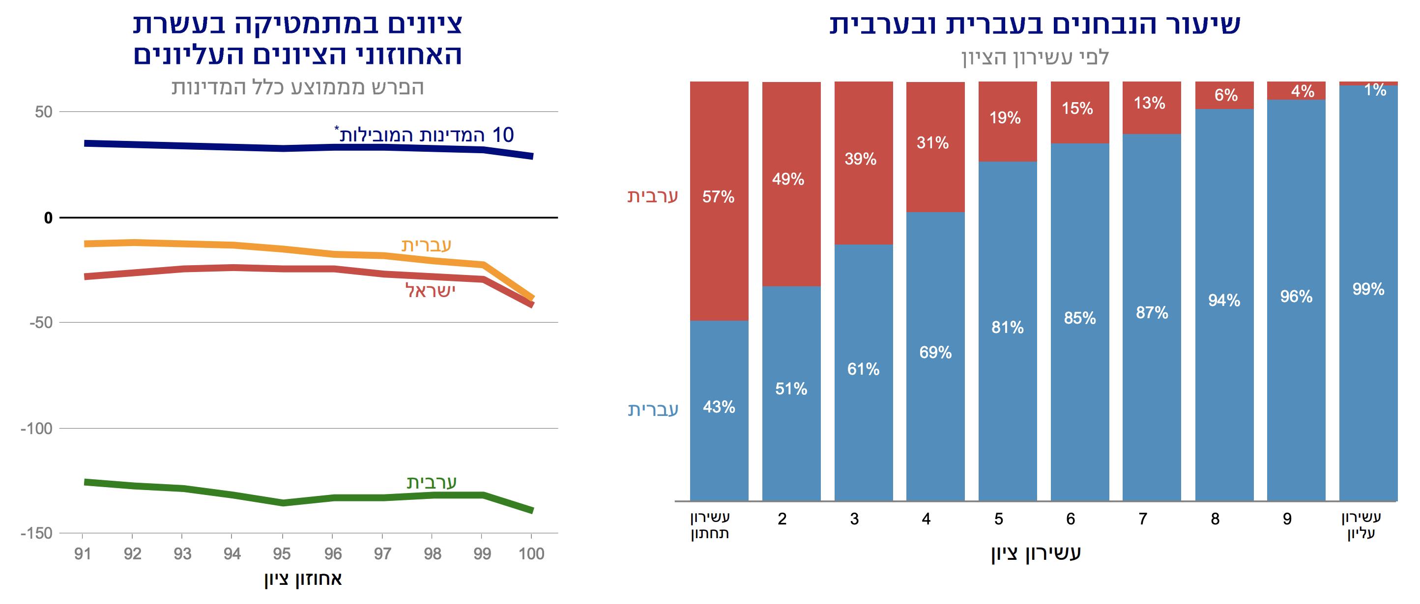 מבחני פיזה יהודים וערבים