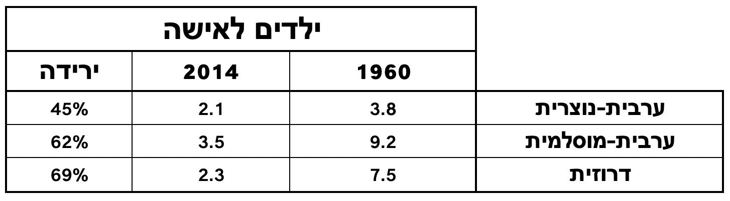 פריון לאשה 1960 2014 מגזר לא יהודי