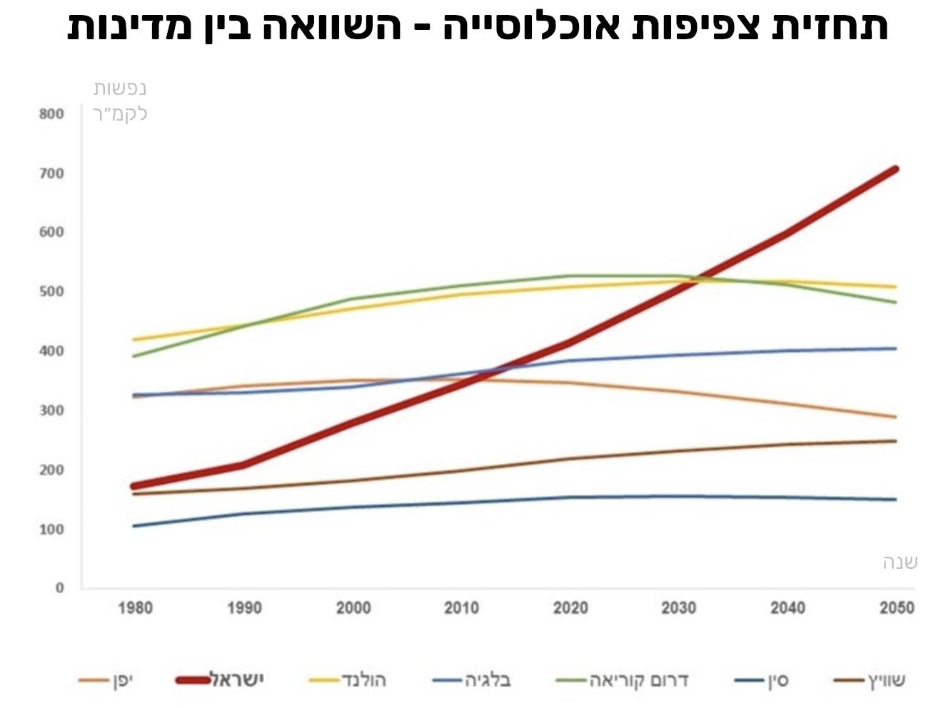 תחזית אוכלוסיית ישראל - השווואה בין מדינות