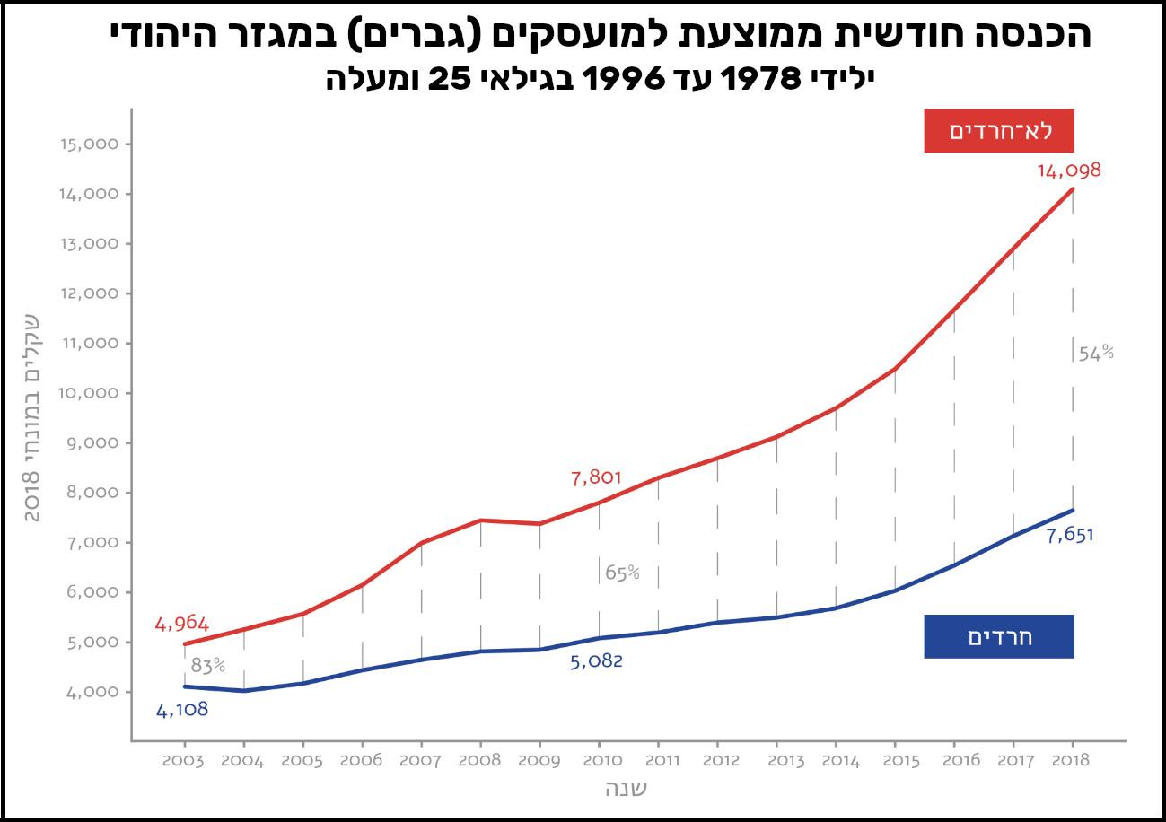 הכנסה חודשית ממוצעת גברים במגזר היהודי