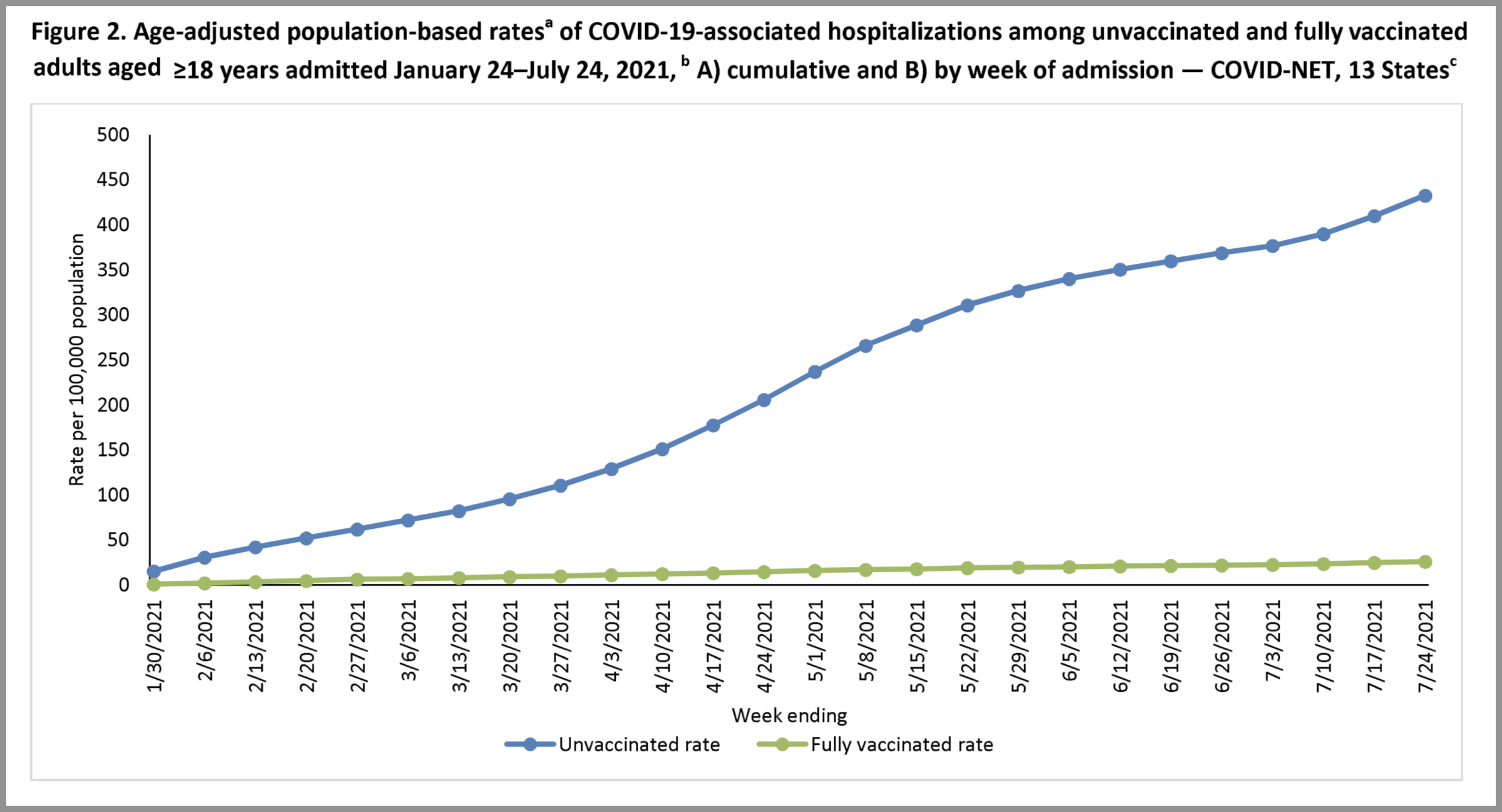 hospitalizations vaccinated vs unvaccinated