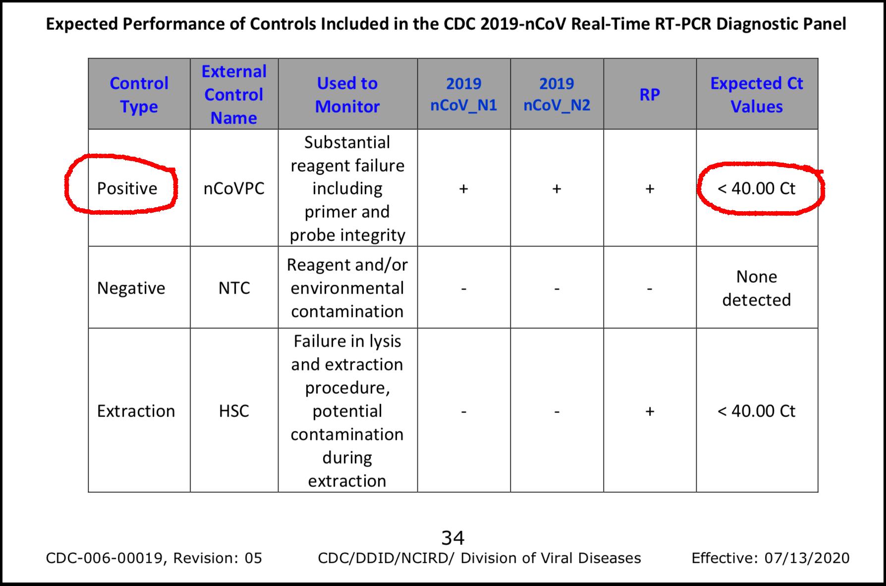 CDC PCR kit