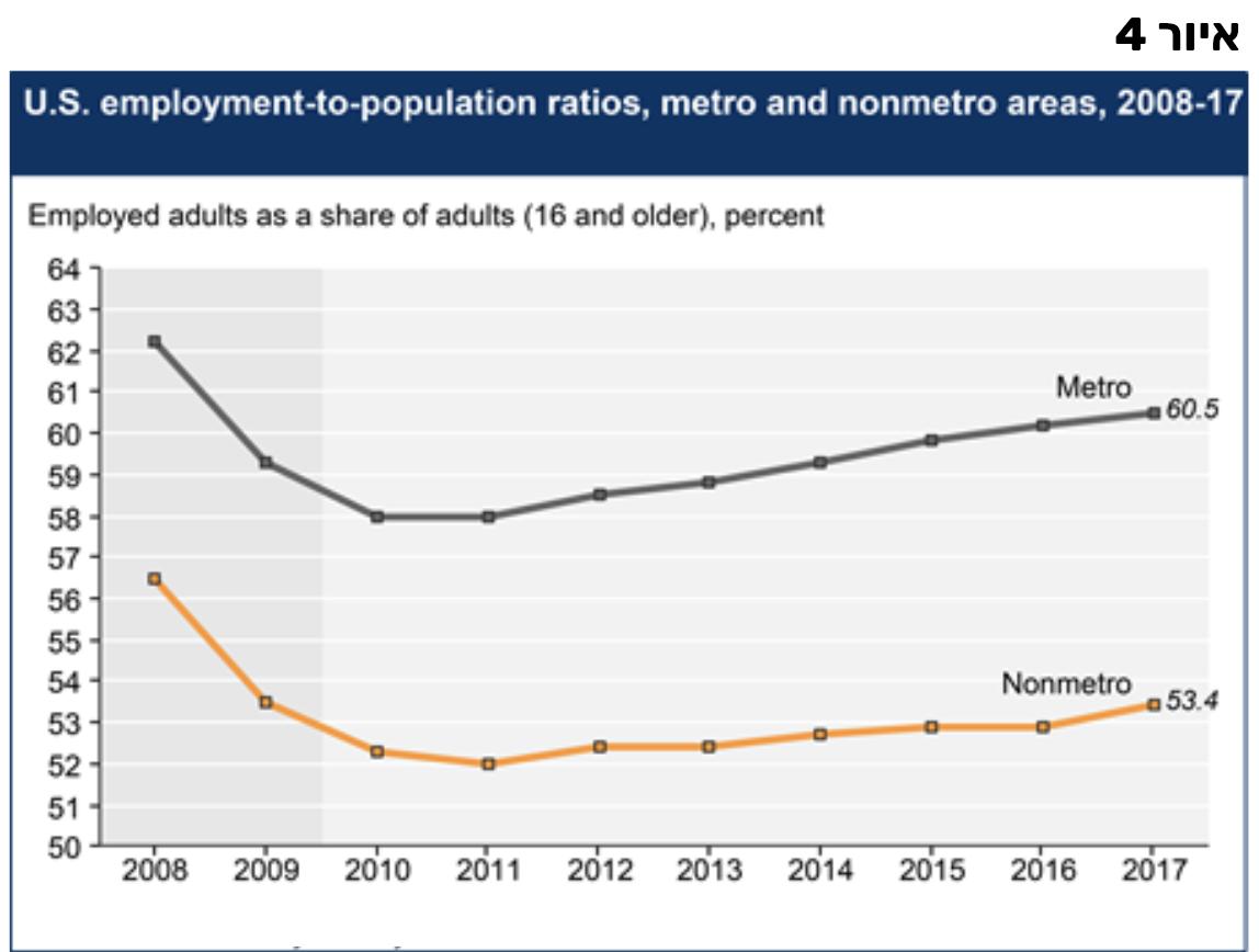 אבטלה כפרי עירוני