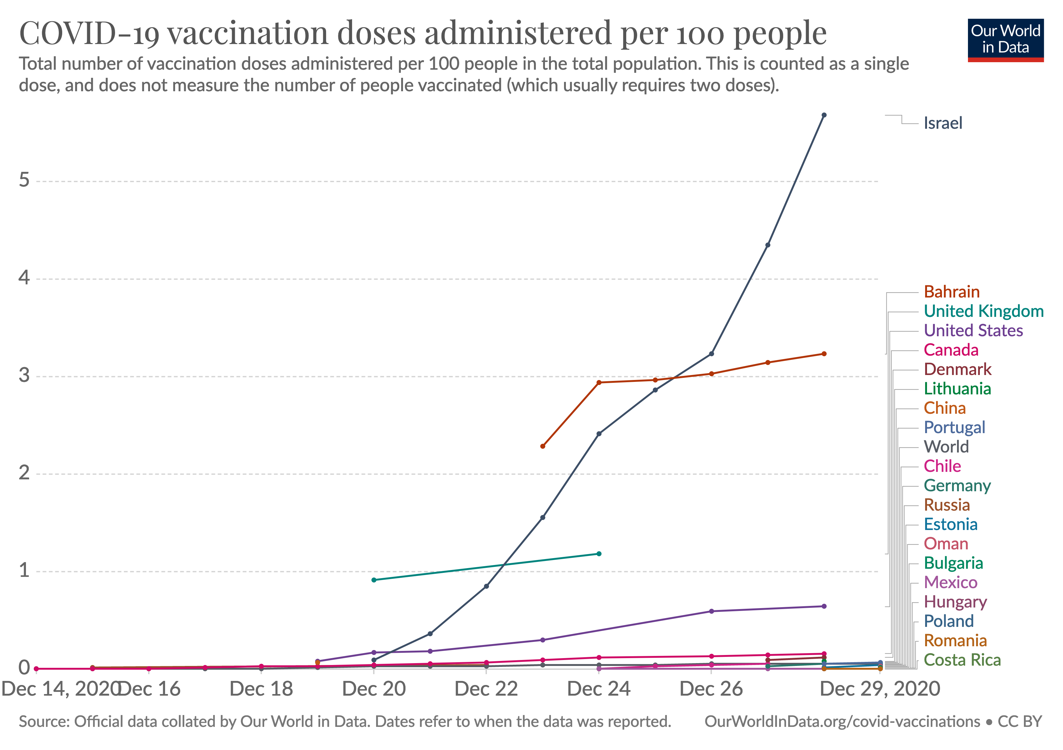 vaccine administered