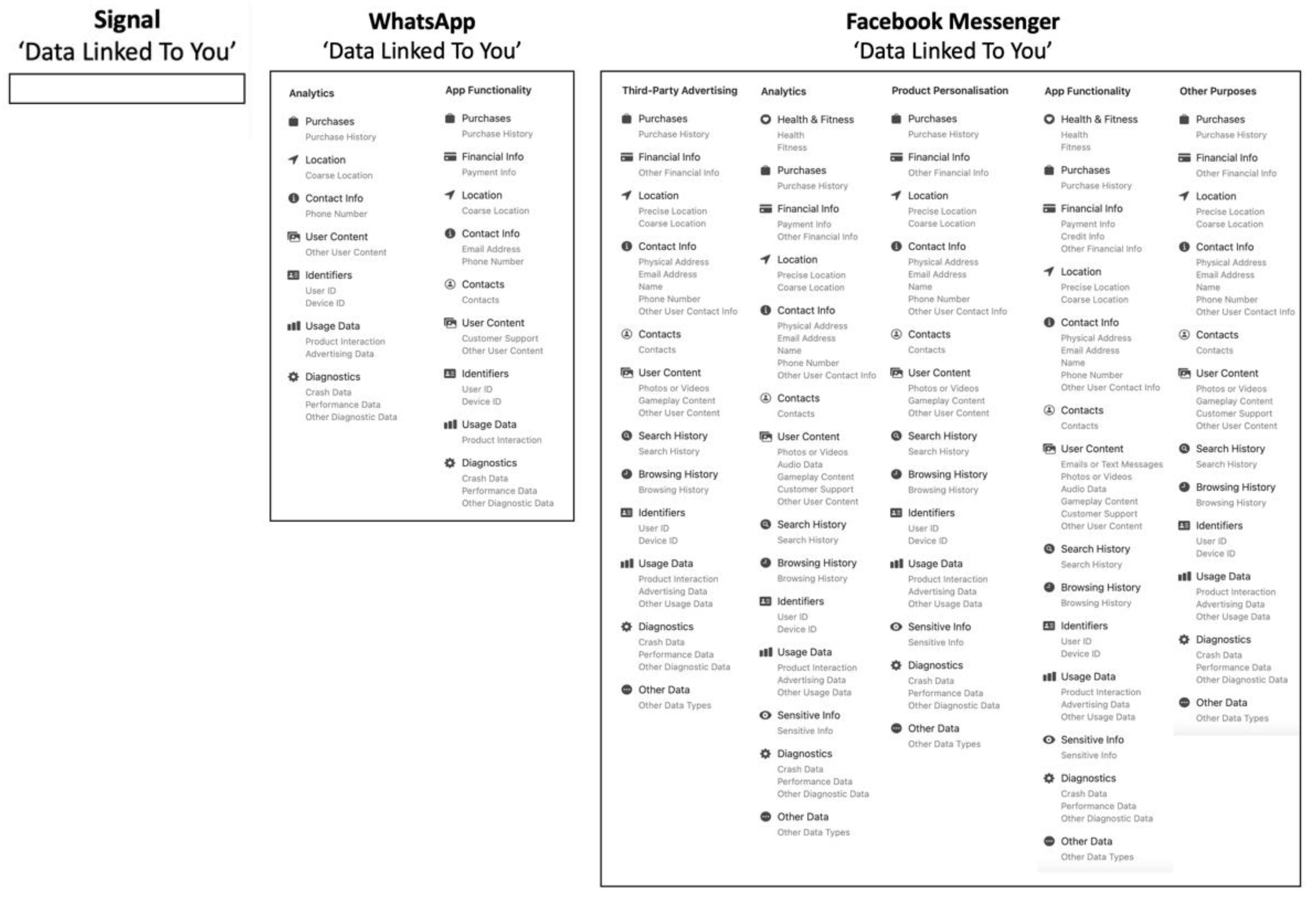 comparison signal whatsapp messenger