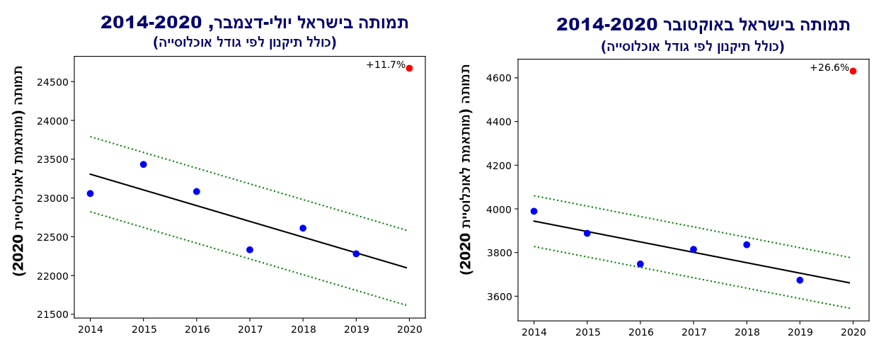 israel mortality 7-12 and 10