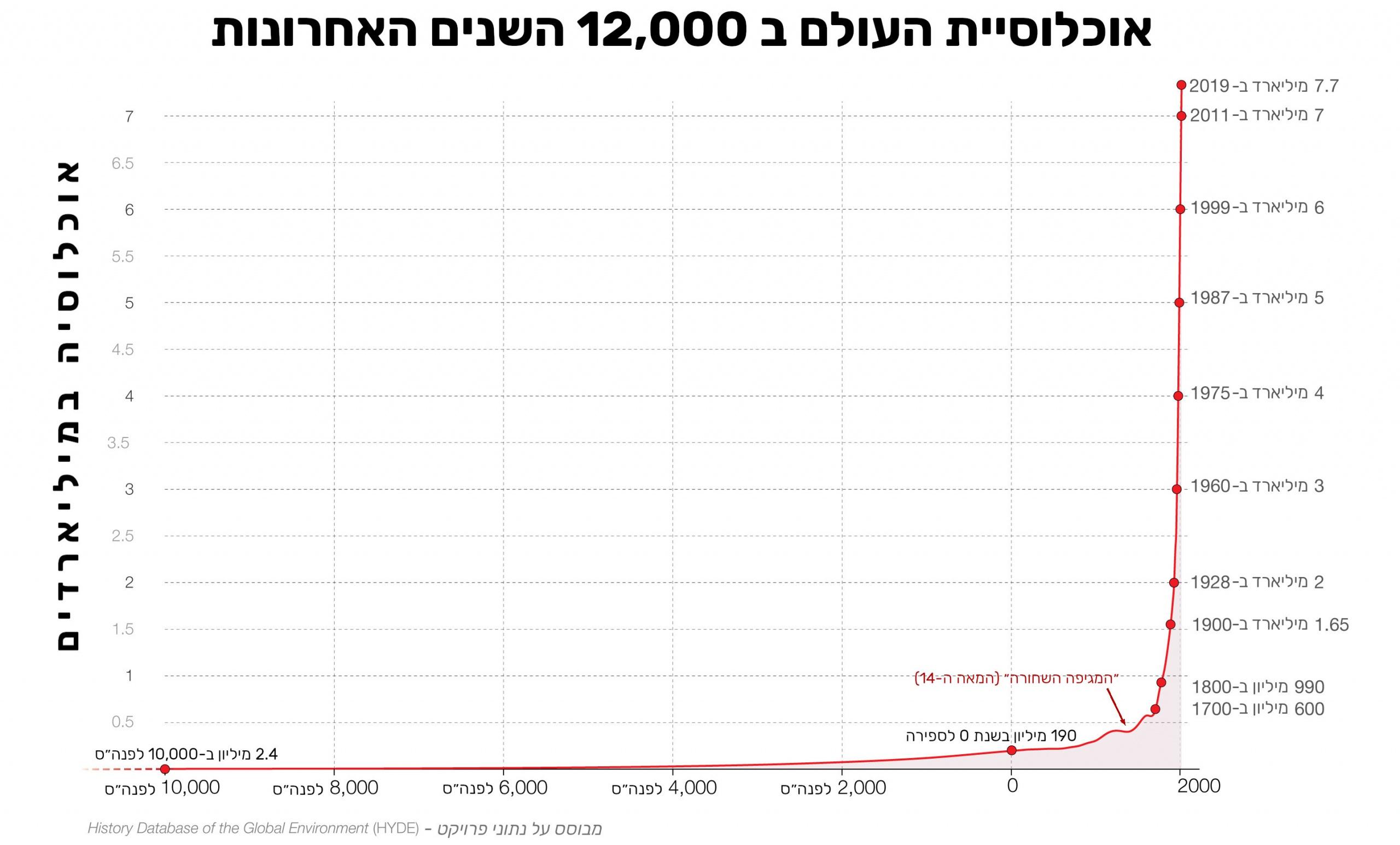 אוכלוסיית העולם ב 12000 השנים האחרונות