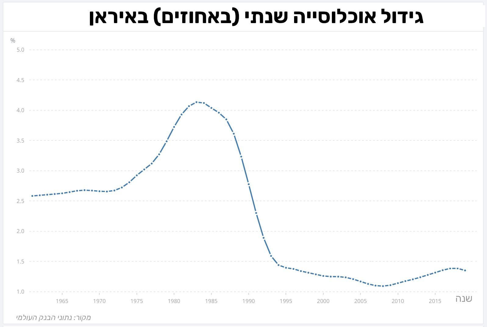 גידול אוכלוסייה שנתי באיראן
