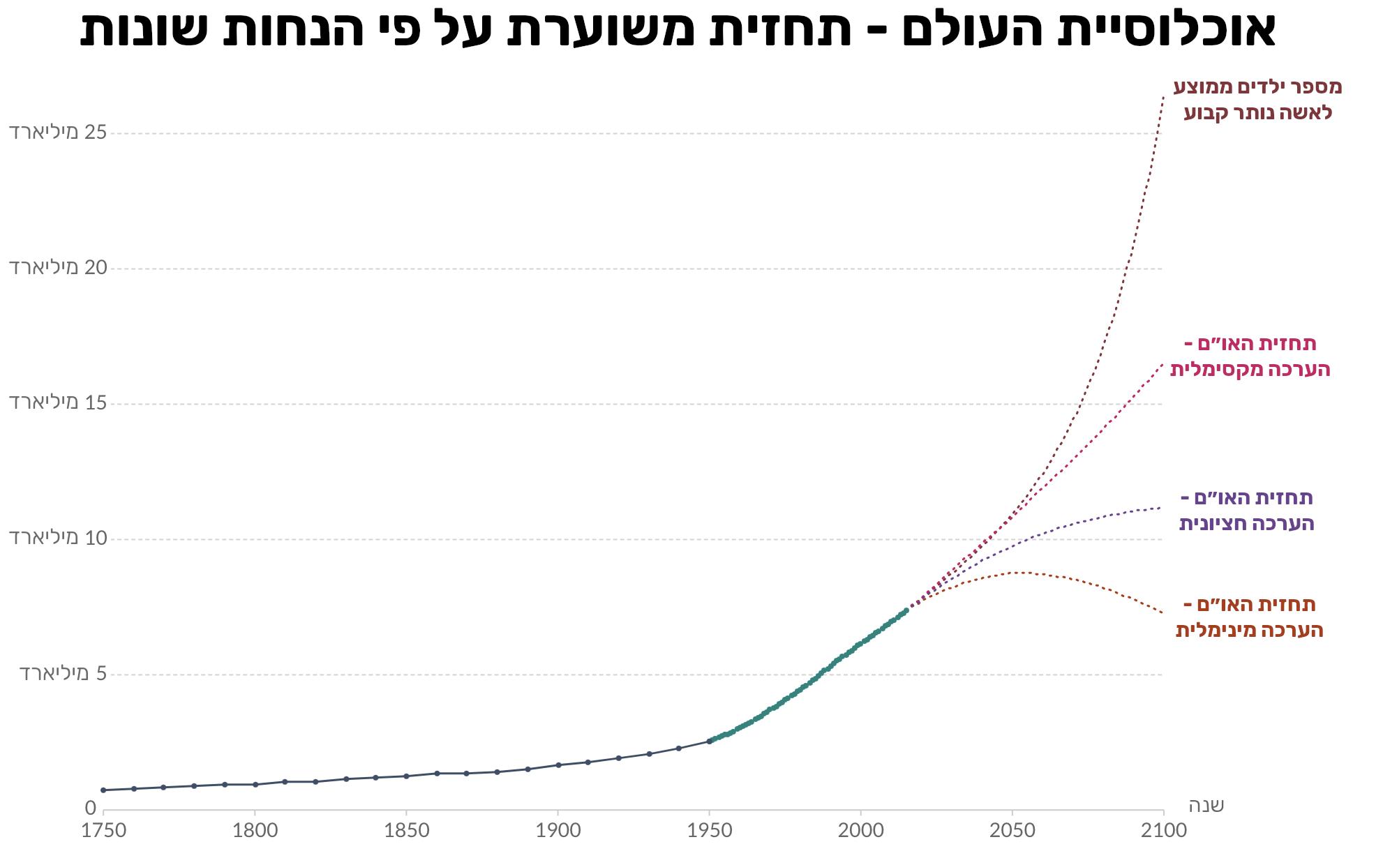 תחזית משוערת לאוכלוסיית העולם