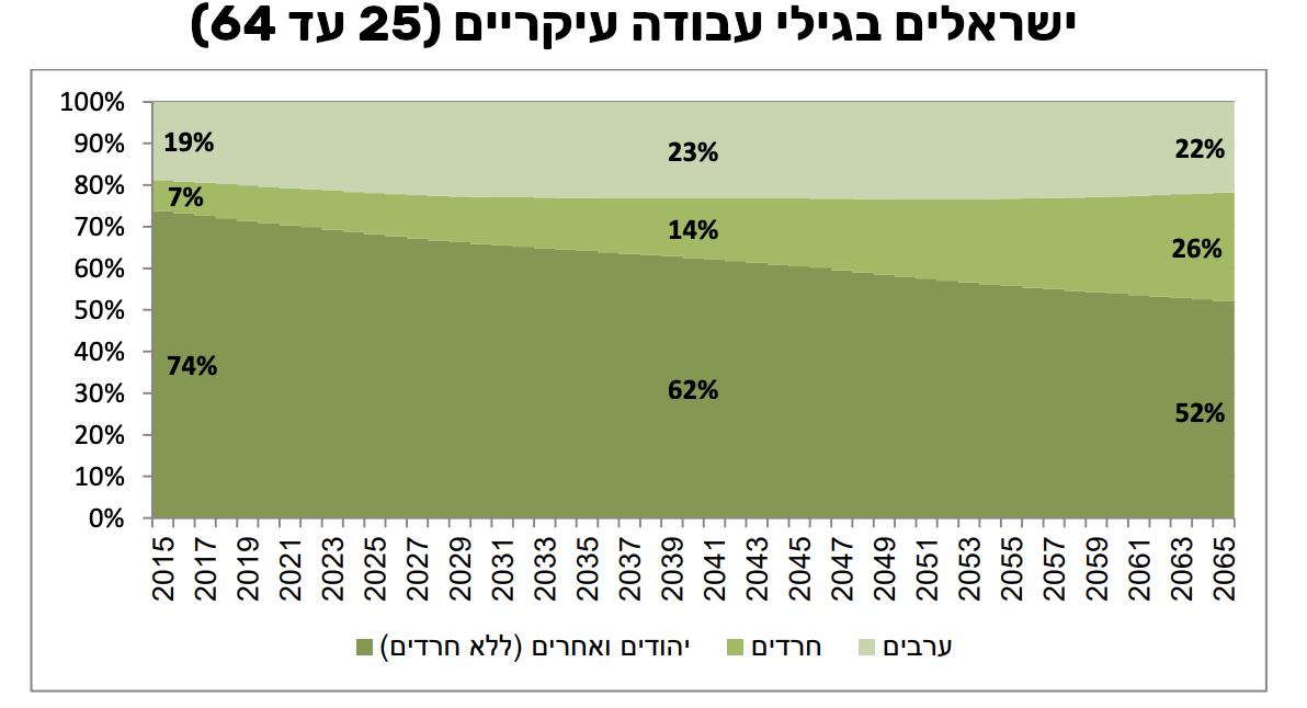 ישראלים בגילי עבודה עיקריים