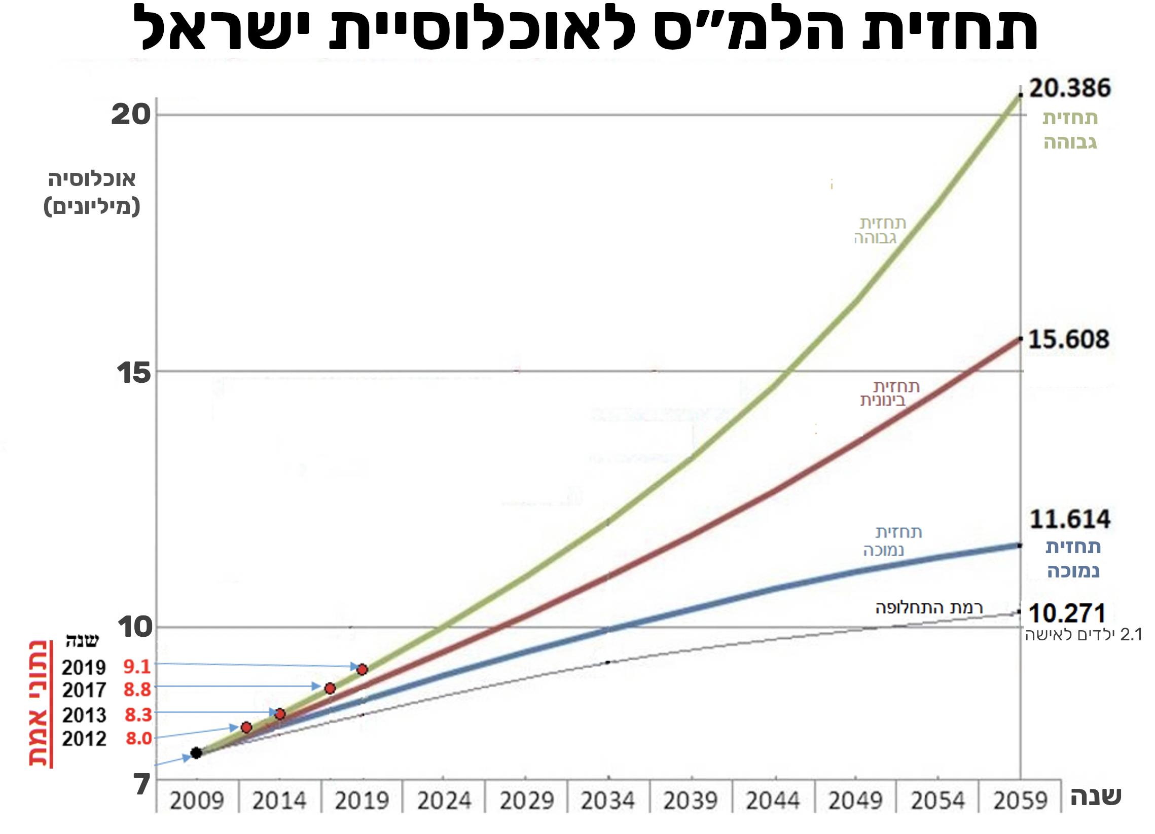 תחזית גידול האוכלוסיה בישראל