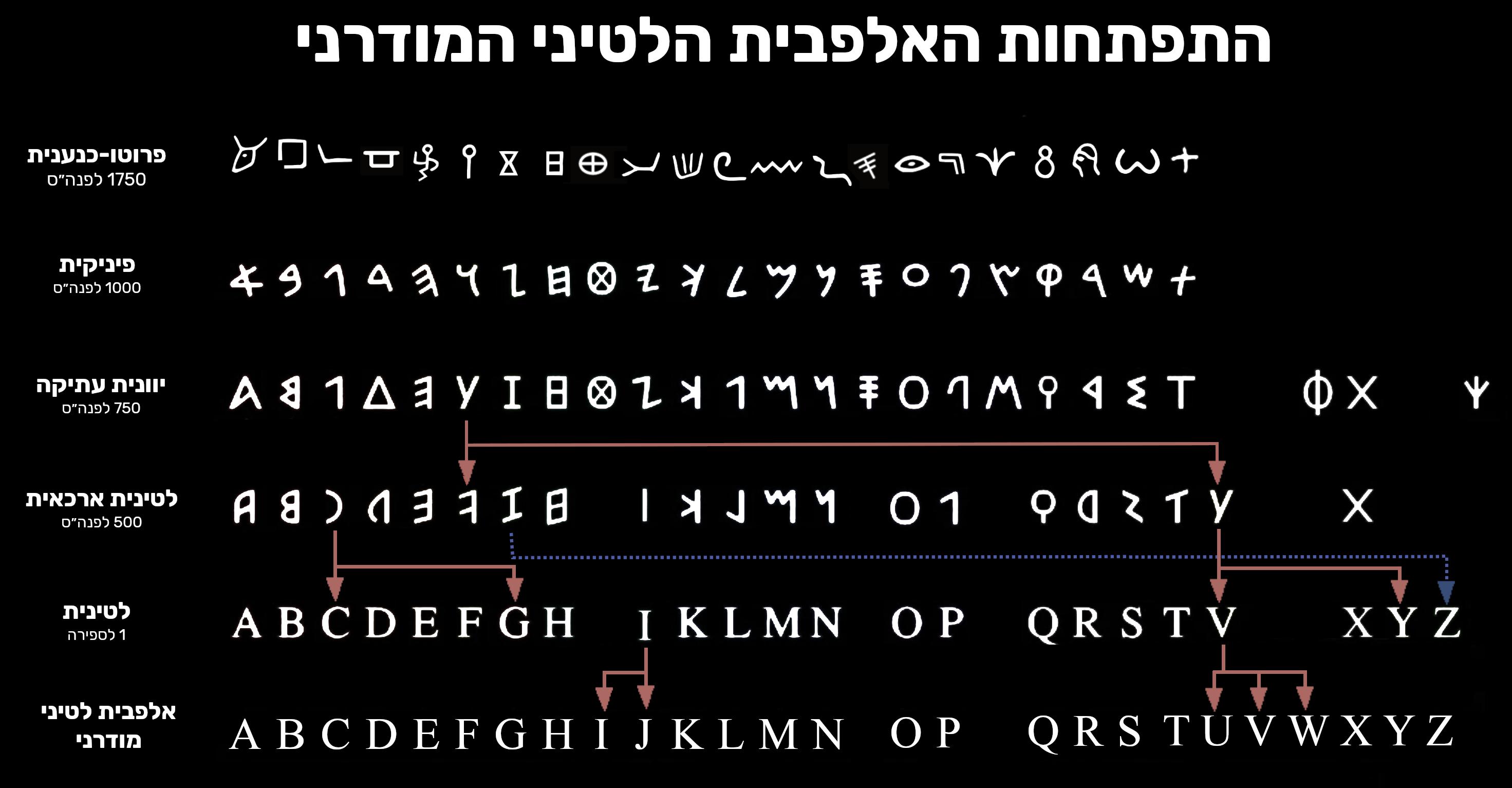 האבולוציה של האלפבית הלטיני