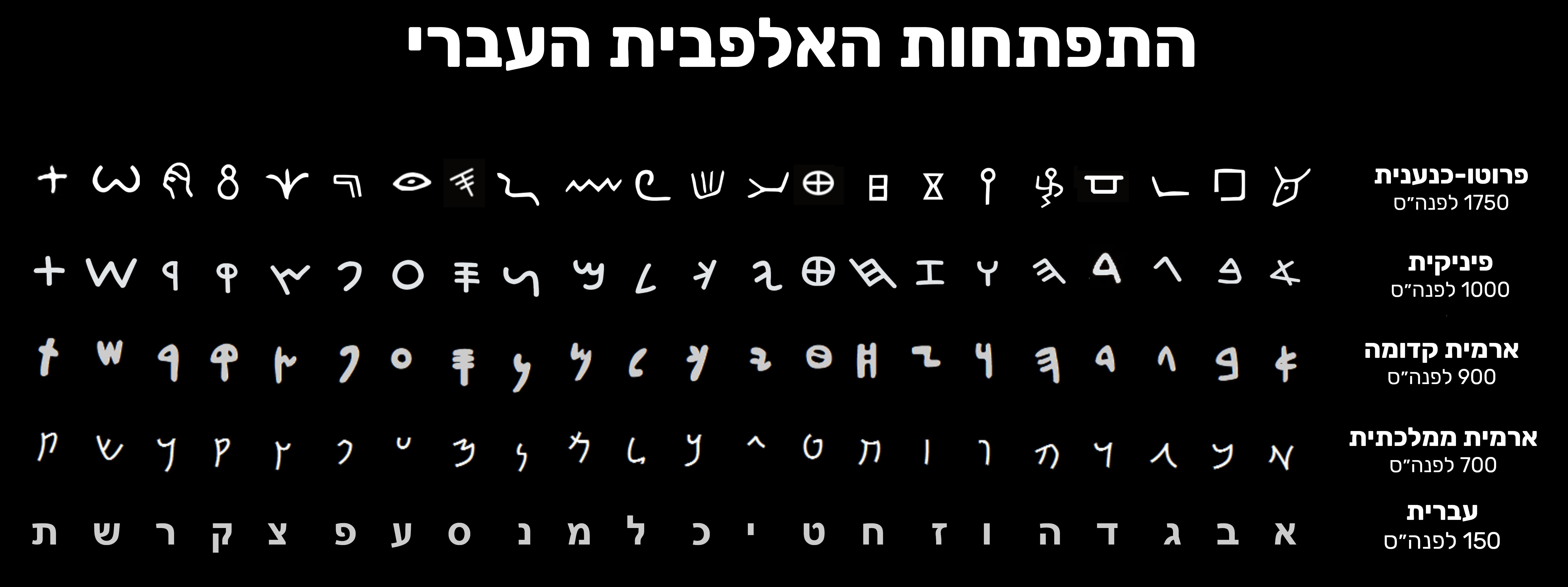 האבולוציה של האלפבית העברי