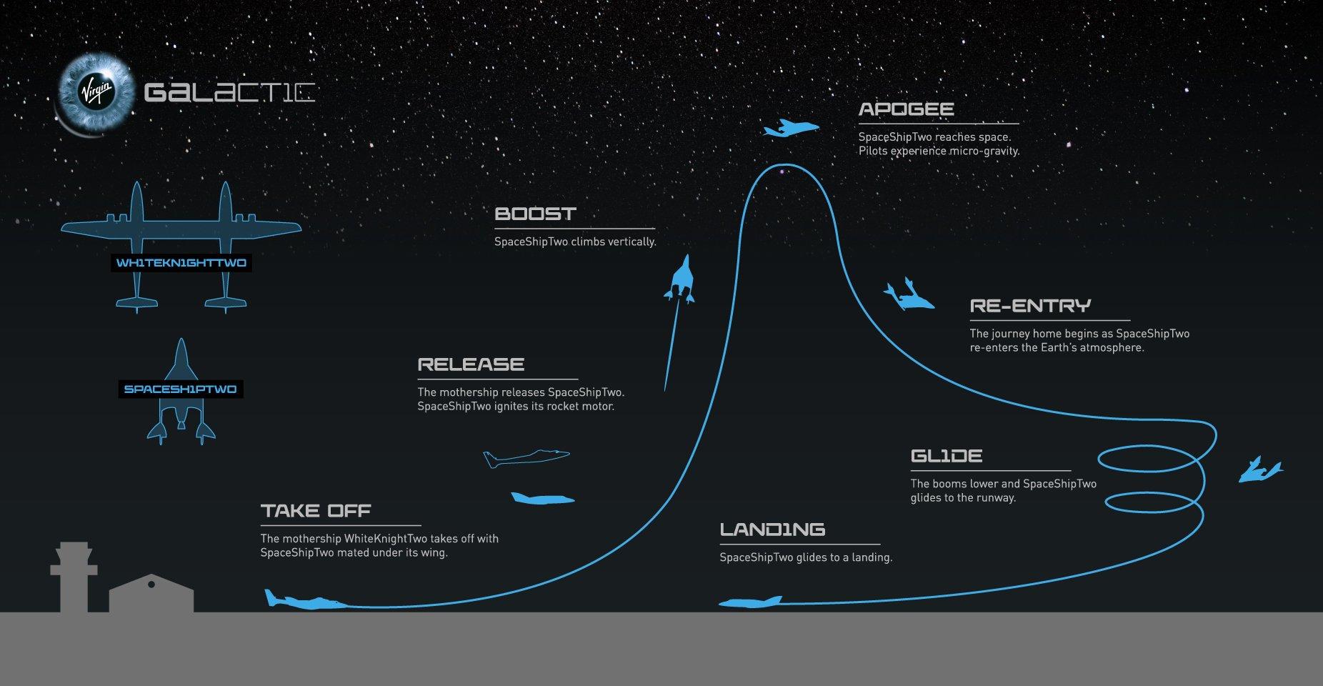 spaceship 2 trajectory